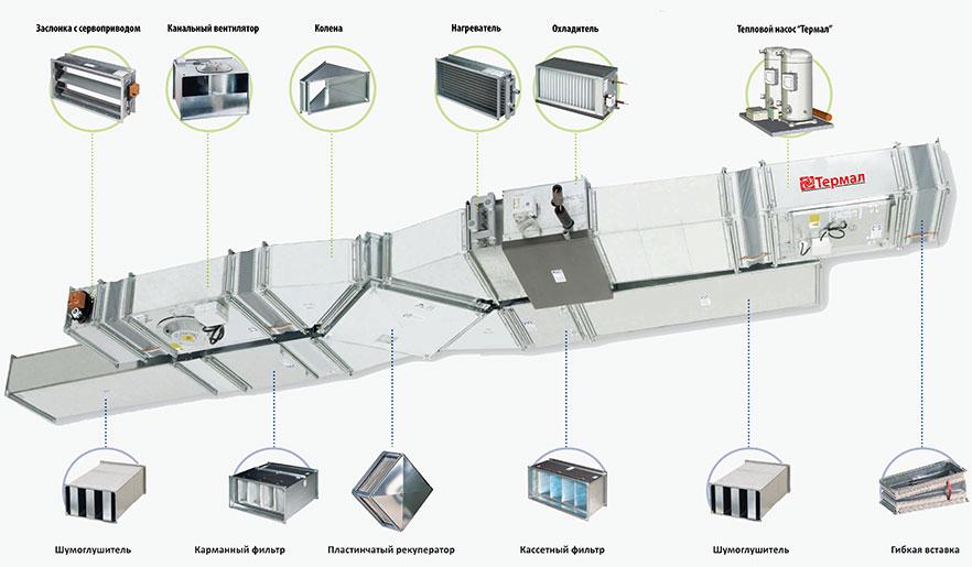 Система воздушного отопления и охлаждения производственного помещения