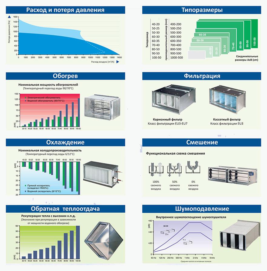 Система осушения и вентиляции производственного помещения