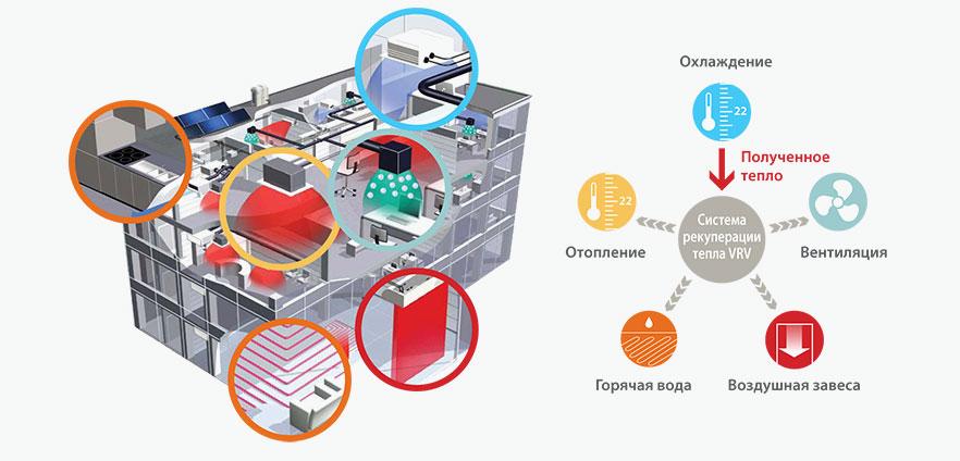 Схема энергосбережения для многофункциональных комплексов