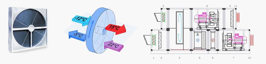 Роторные, полистироловые пластинчатые и алюминиевые пластинчатые рекуператоры