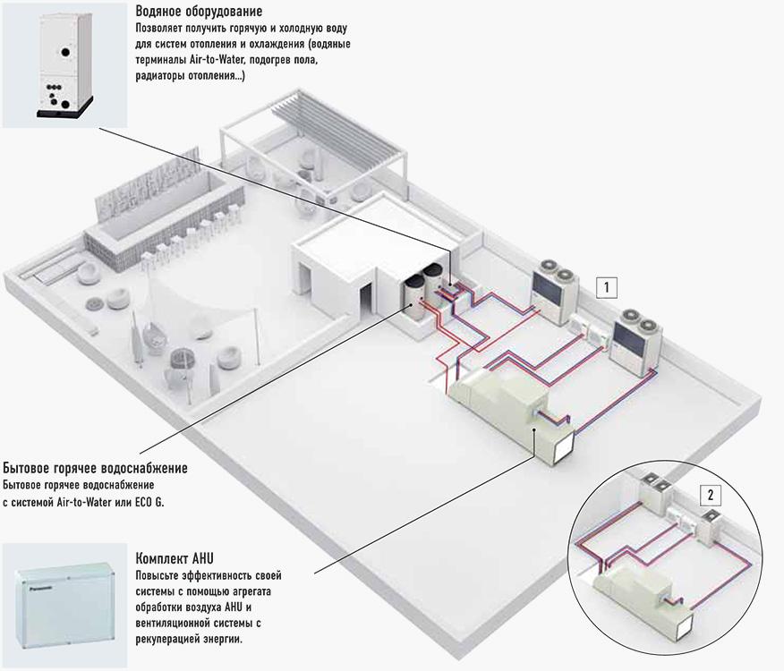 Энергоэффективая комплексная система отопления, вентиляции и кондиционирования (ОВиК)