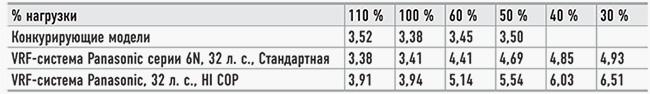 Таблица сравнения - энергосберегающей вентиляции и VRF(VRV) систем