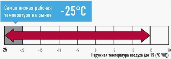 Работа теплового насоса Panasonic ниже -25С