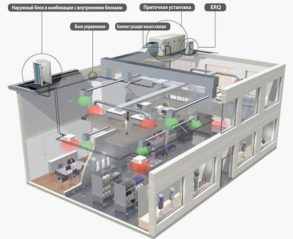 Воздушные тепловые насосы типа воздух-воздух