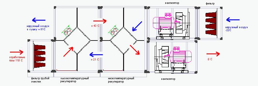 Закончены проектные работы по утилизации тепла от сушек песка для ООО с ИИ «Хенкель Баутехник Украина»