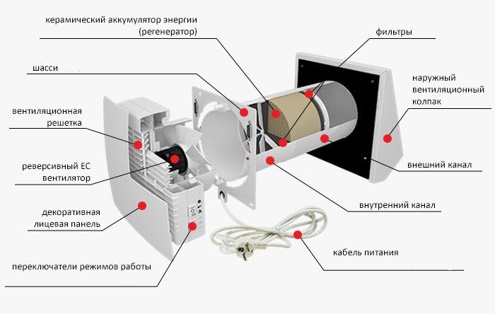 Системы вентиляции или проветривателя