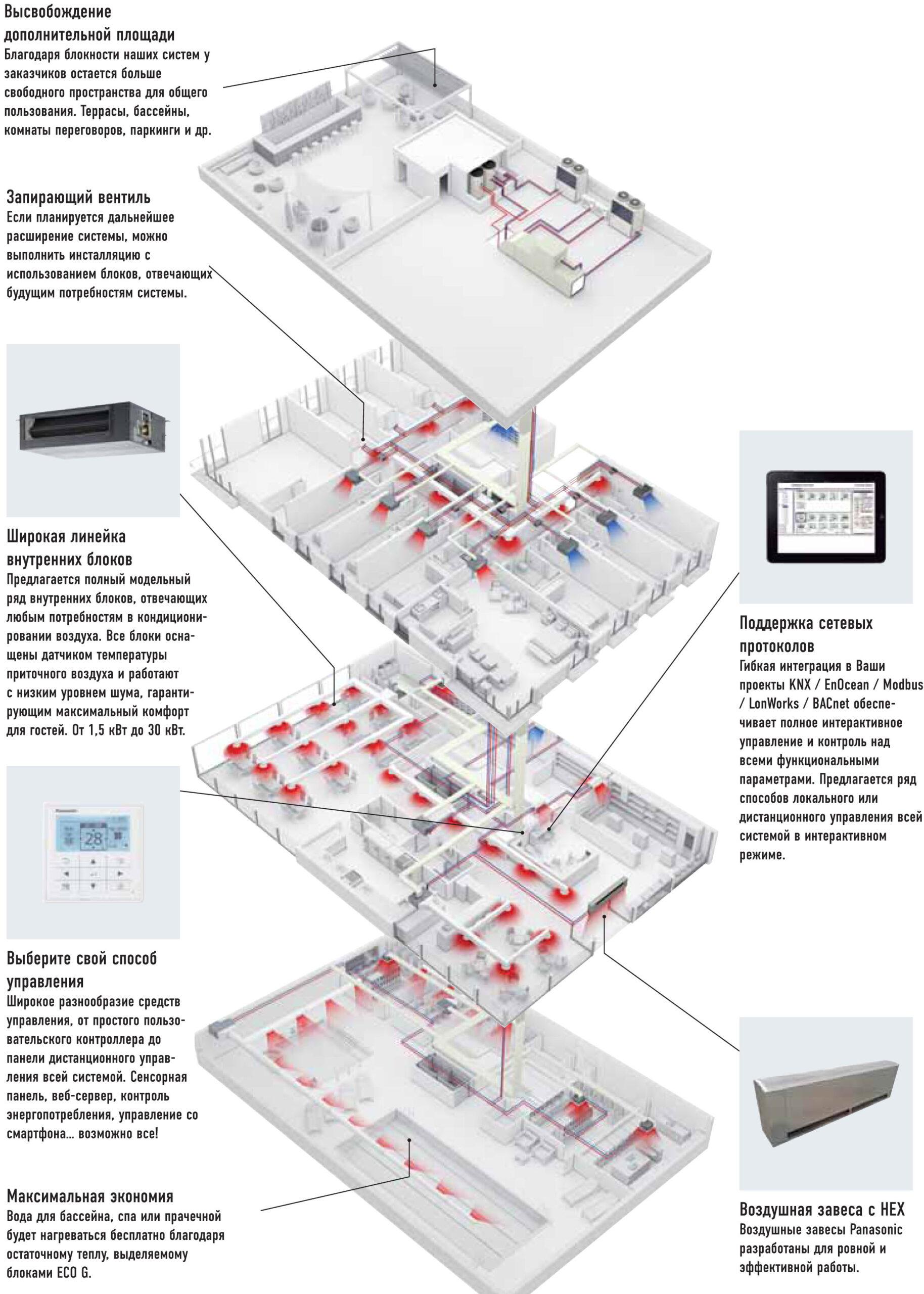 Системы HVAC, DHW и вентиляционное оборудование Panasonic